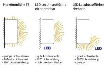 Drehbarkeit bei LED Tubes