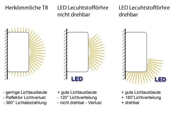 LED Leuchtstoffröhre richtig umrüsten nach DIN Norm - RIESTE Licht