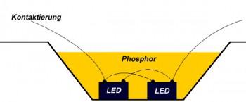 LED Modell mit Phospor Überzug