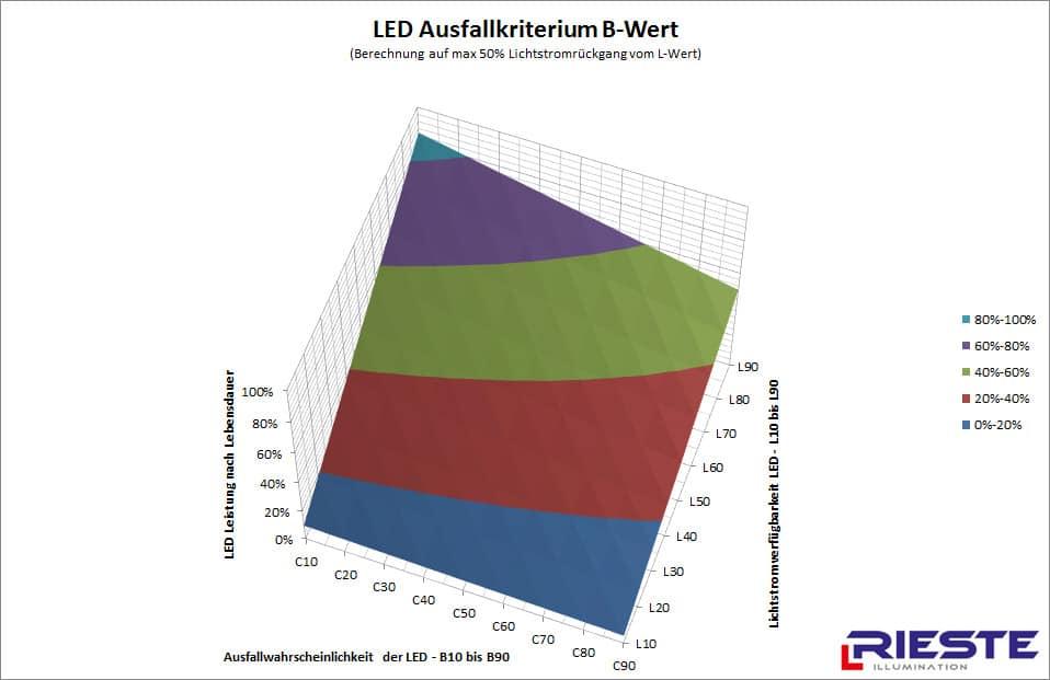 LED Lebensdauerverlauf mit B Wert, wobei der Rückgang auf 50% unterhalb von L-Wert kalkuliert wurde.