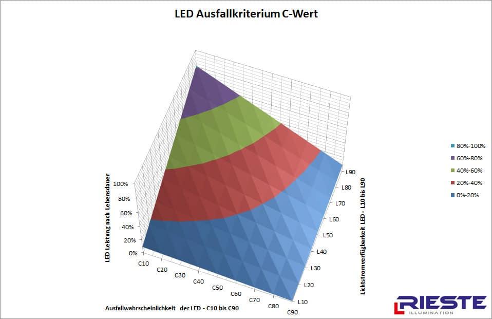 LED Lebensdauer C-Wert (Totalausfall)