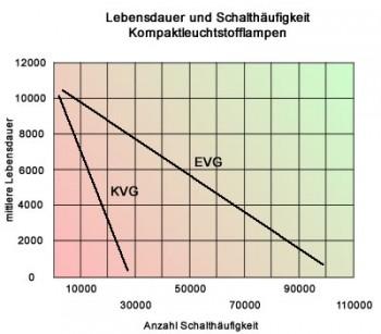 Vergleich KVG EVG Vorschaltgerät über Lebensdauer