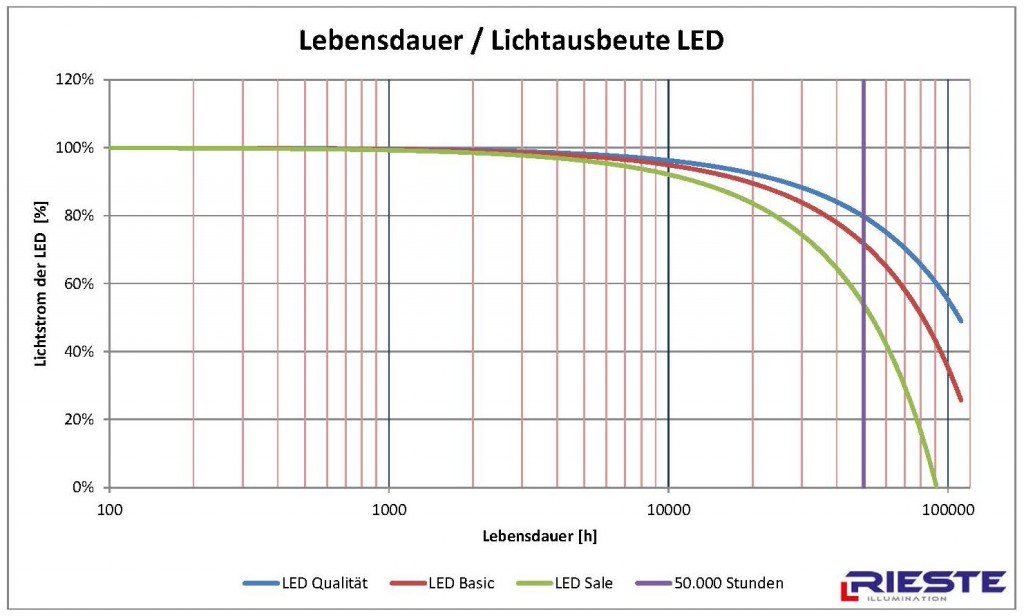 LED Alterung exponentiell