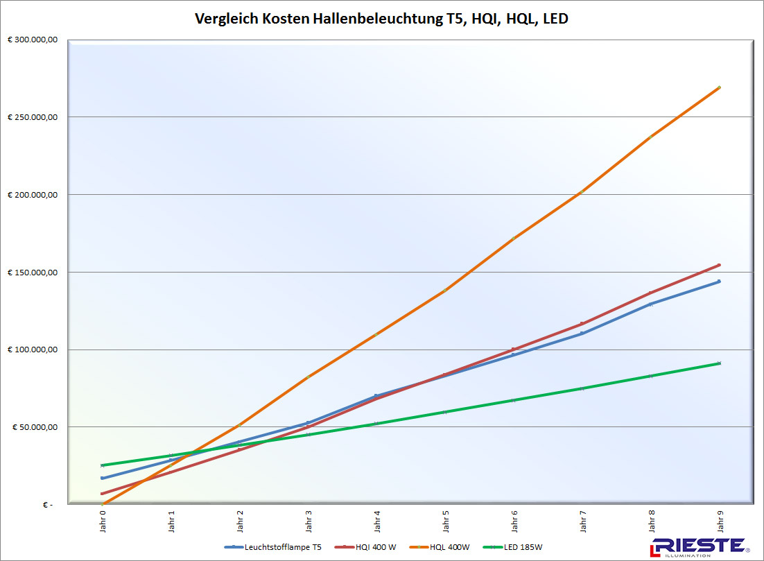 LED Industrie Beleuchtung Vergleich Technologien