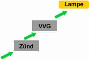 Darstellung der elektrischen Bauteile eines HQI Hallenstrahler ohne Blindstromkompensation. Zünd... Zündspule VVG... Vorschaltgerät Lampe... Leuchtmittel