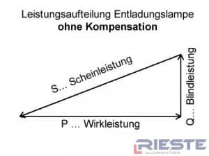Leistungsverteilung eines ungeregelten Hallenstrahler.