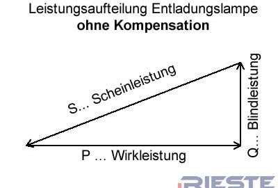 Blindstrom_ohne_Kompensation-400x270