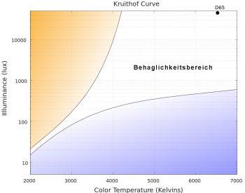 Kruithof Kurve Behaglichkeit Licht