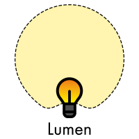 Lichtstrom einer Lichtquelle mit Einheit Lumen