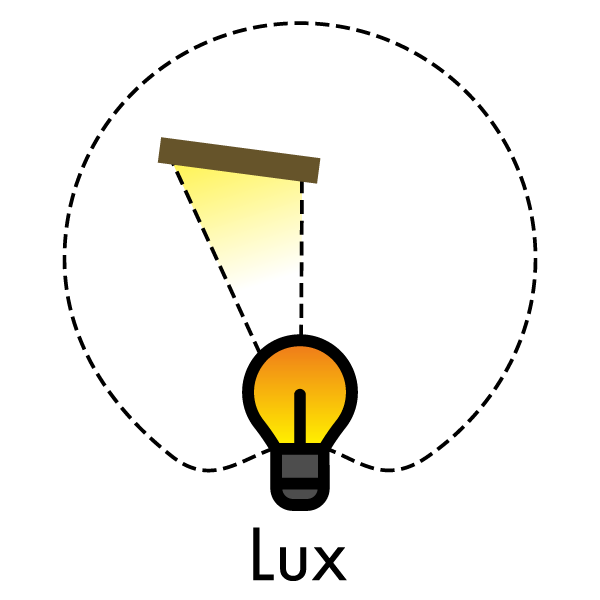 Beleuchtungsstärke (Lux) erfasst Lichtstrom auf einer bestimmten Fläche.