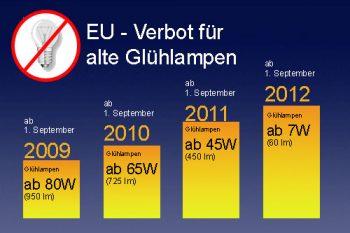 Verbot der Glühlampe 2012