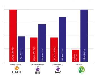 LED HQI NAV Halogen Fluter Vergleich Diagramm