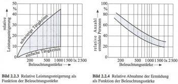 Konzentration und Licht - © Beleuchtungstechnik für Praktiker - Hans Rudols Ris - 2008 - S.52