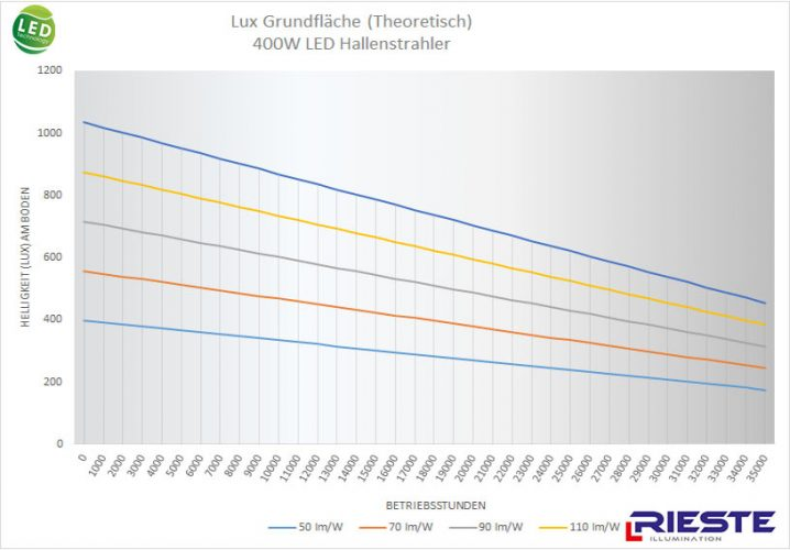 400W LED Hallenstrahler Vergleich theorie