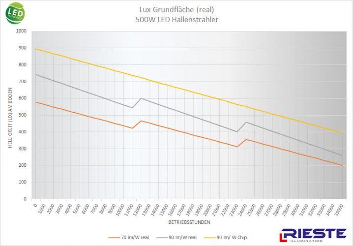 500W LED Hallenstrahler Vergleich real