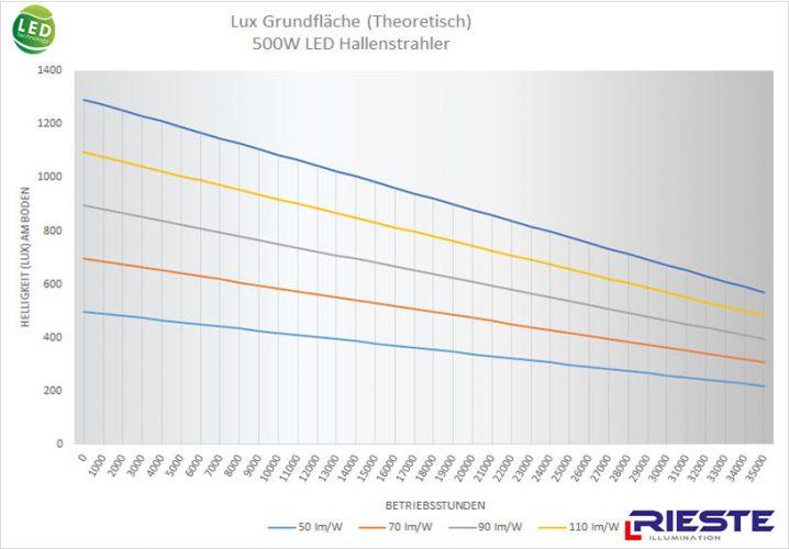 500W LED Hallenstrahler Vergleich theorie