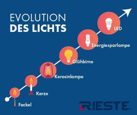 LED Hallenbeleuchtung Hallenstrahler Evolution