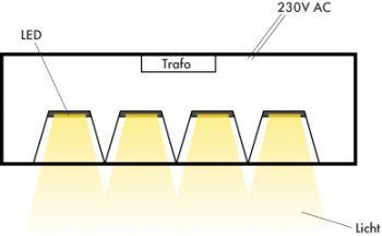Prinzip der Lichtlenkung bei LED Deckenleuchte
