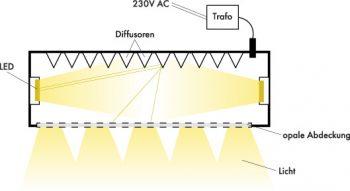 Lichtverteilung LED Panel