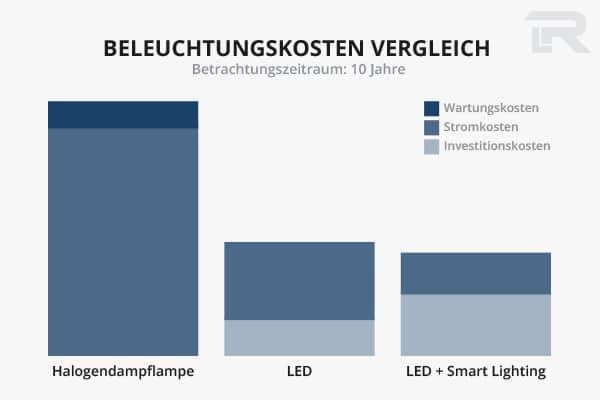 Beleuchtungskosten Handwerkbetrieb im Vergleich, LED Tradition und Lichtsteuerung