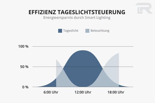 Lichtsteuerung als Bonus für mehr Wirtschaftlichkeit