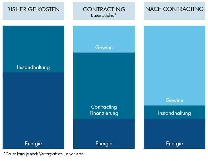 Licht Contracting Gewinn Einsparung