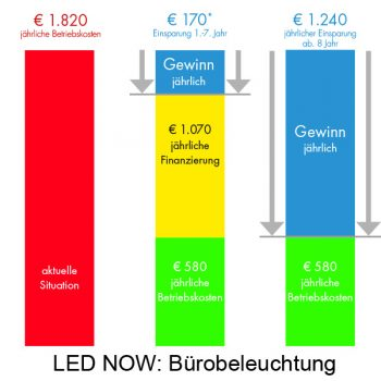 LED Now: Büro Beleuchtungs Austausch.