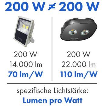 Vergleich LED-Hallenstrahler, Lumen ist das neue Watt