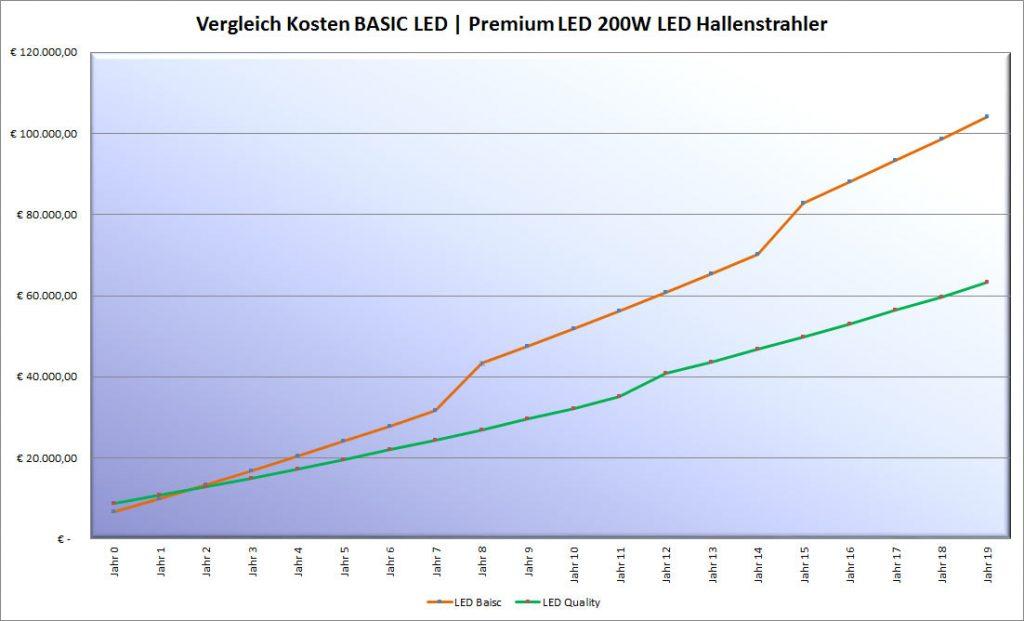 Kostenvergleich LED Hallenstrahler 200W